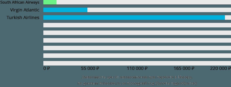 Динамика цен в зависимости от авиакомпании, совершающей перелет в Масеру