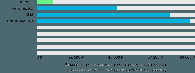 Динамика цен в зависимости от авиакомпании, совершающей перелет в Минатитлан