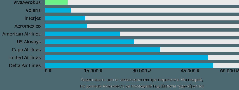 Динамика цен в зависимости от авиакомпании, совершающей перелет в Монтеррей