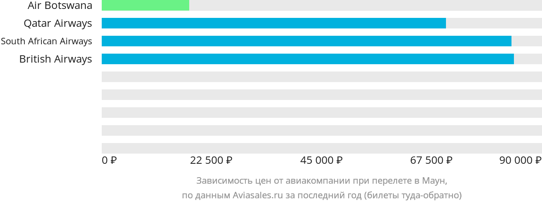 Динамика цен в зависимости от авиакомпании, совершающей перелет в Маун