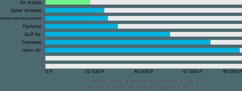 Динамика цен в зависимости от авиакомпании, совершающей перелет в Мултан