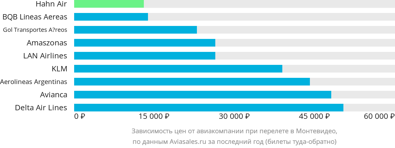 Динамика цен в зависимости от авиакомпании, совершающей перелет в Монтевидео