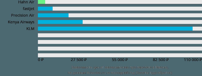 Динамика цен в зависимости от авиакомпании, совершающей перелет в Мванзу