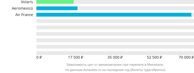 Динамика цен в зависимости от авиакомпании, совершающей перелет в Мехикали