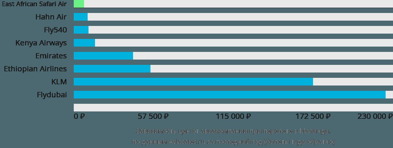 Динамика цен в зависимости от авиакомпании, совершающей перелет в Малинди