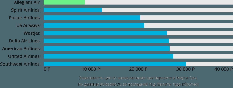 Динамика цен в зависимости от авиакомпании, совершающей перелет в Миртл-Бич