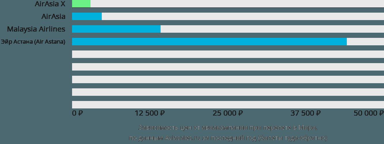 Динамика цен в зависимости от авиакомпании, совершающей перелет в Мири