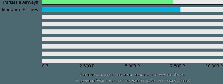 Динамика цен в зависимости от авиакомпании, совершающей перелет в Магун