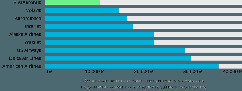 Динамика цен в зависимости от авиакомпании, совершающей перелет в Мазатлан