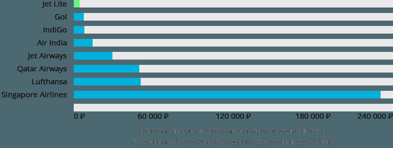 Динамика цен в зависимости от авиакомпании, совершающей перелет в Нагпур