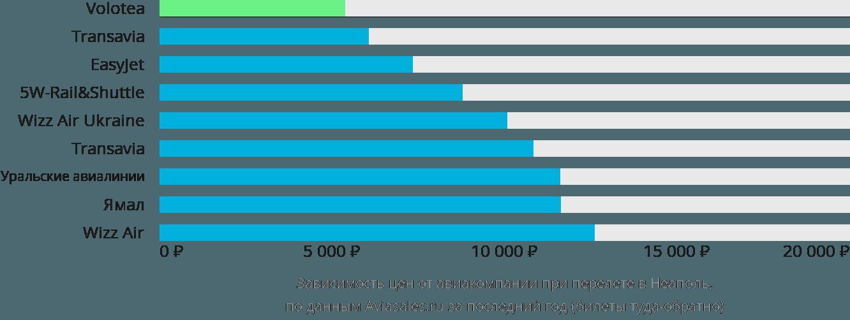 Динамика цен в зависимости от авиакомпании, совершающей перелет в Неаполь