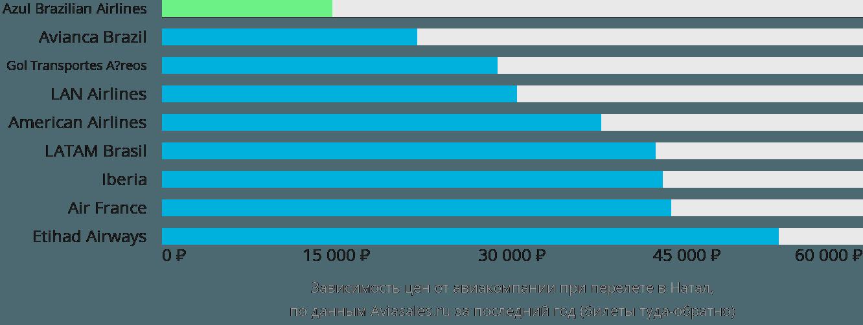 Динамика цен в зависимости от авиакомпании, совершающей перелет в Натал