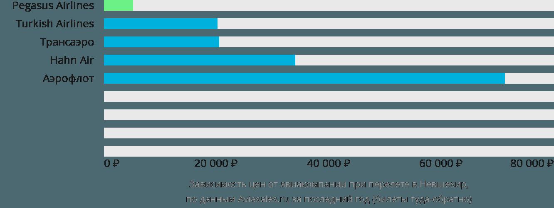 Динамика цен в зависимости от авиакомпании, совершающей перелет в Невшехир