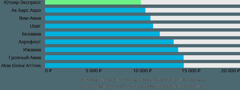 Динамика цен в зависимости от авиакомпании, совершающей перелет в Нижнекамск