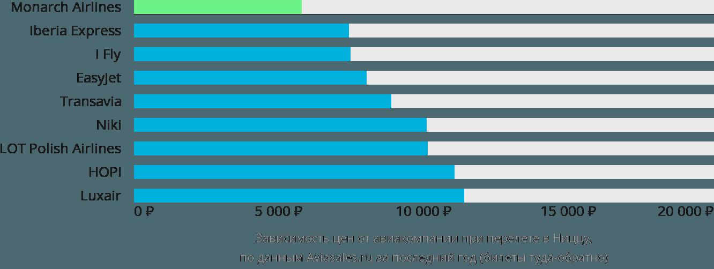 Динамика цен в зависимости от авиакомпании, совершающей перелет в Ниццу
