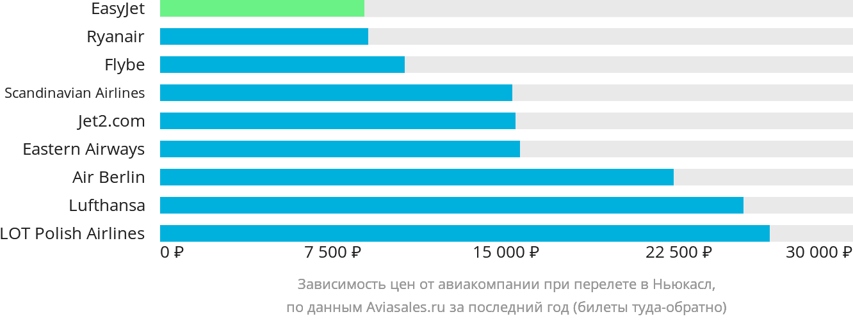Динамика цен в зависимости от авиакомпании, совершающей перелет в Ньюкасл