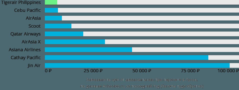 Динамика цен в зависимости от авиакомпании, совершающей перелет в Лусон