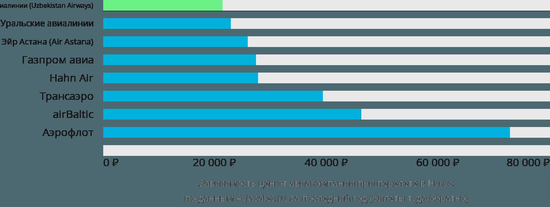 Динамика цен в зависимости от авиакомпании, совершающей перелет в Нукус