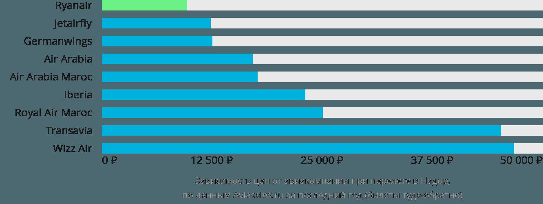Динамика цен в зависимости от авиакомпании, совершающей перелет в Надора