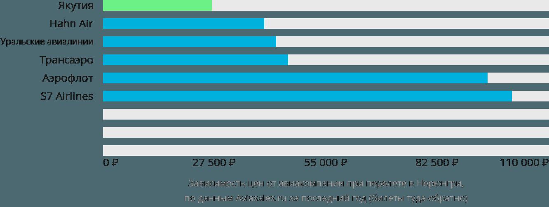 Динамика цен в зависимости от авиакомпании, совершающей перелет в Нерюнгри