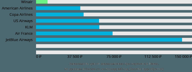 Динамика цен в зависимости от авиакомпании, совершающей перелет в Невис