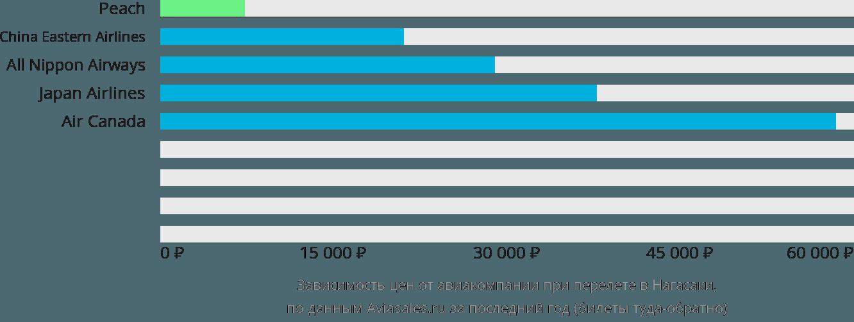 Динамика цен в зависимости от авиакомпании, совершающей перелет в Нагасаки