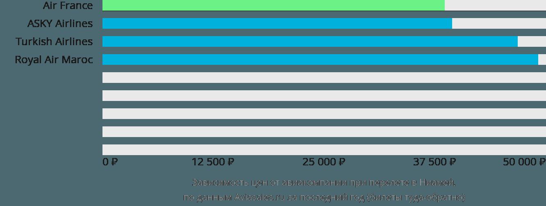 Динамика цен в зависимости от авиакомпании, совершающей перелет в Ниамей