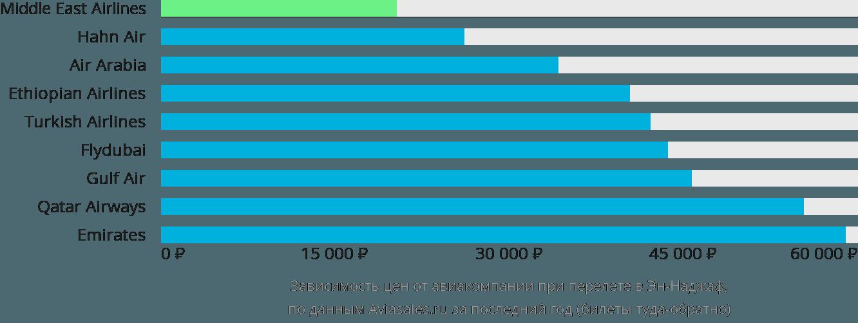 Динамика цен в зависимости от авиакомпании, совершающей перелет в Эн-Наджаф