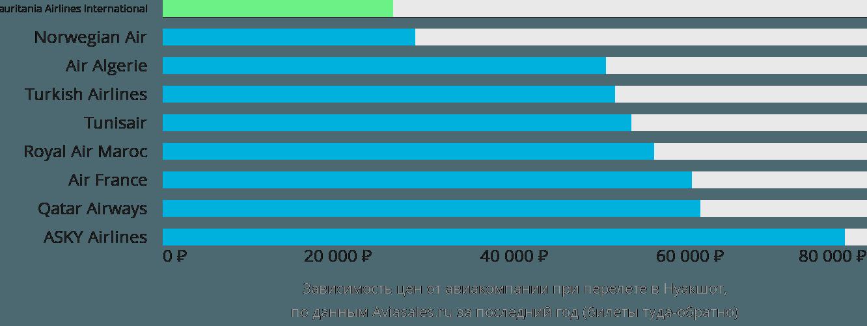 Динамика цен в зависимости от авиакомпании, совершающей перелет в Нуакшот
