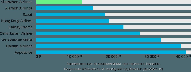 Динамика цен в зависимости от авиакомпании, совершающей перелет в Нанкина