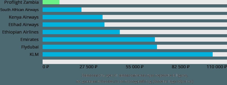Динамика цен в зависимости от авиакомпании, совершающей перелет в Ндолу