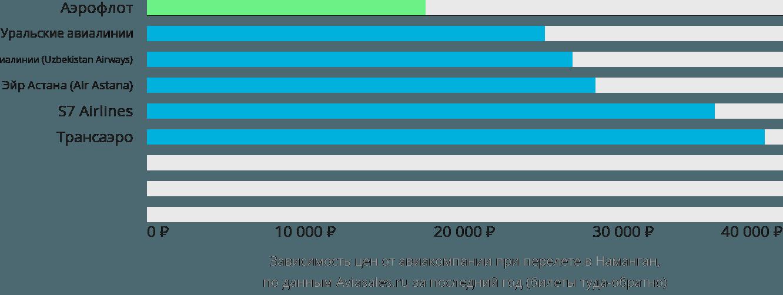 Динамика цен в зависимости от авиакомпании, совершающей перелет в Наманган