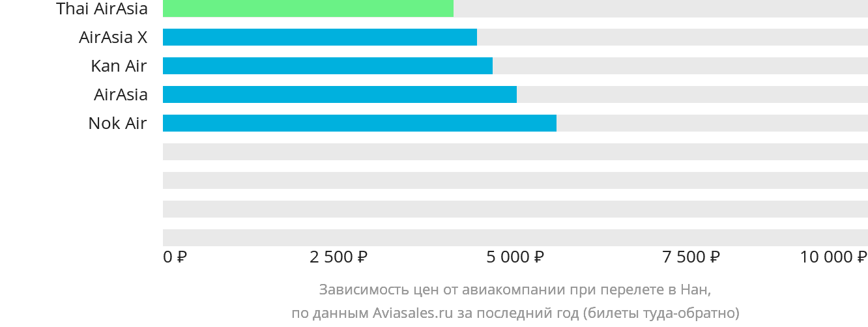 Динамика цен в зависимости от авиакомпании, совершающей перелет в Нан
