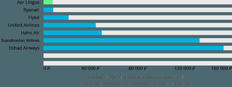 Динамика цен в зависимости от авиакомпании, совершающей перелет в Нок