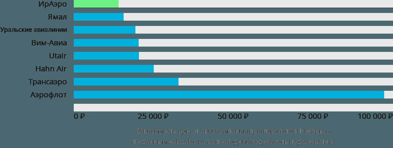 Динамика цен в зависимости от авиакомпании, совершающей перелет в Ноябрьск