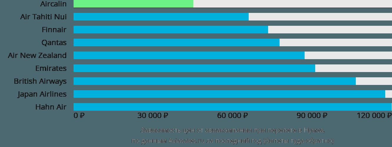 Динамика цен в зависимости от авиакомпании, совершающей перелет Нумеа