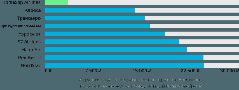 Динамика цен в зависимости от авиакомпании, совершающей перелет в Новокузнецк