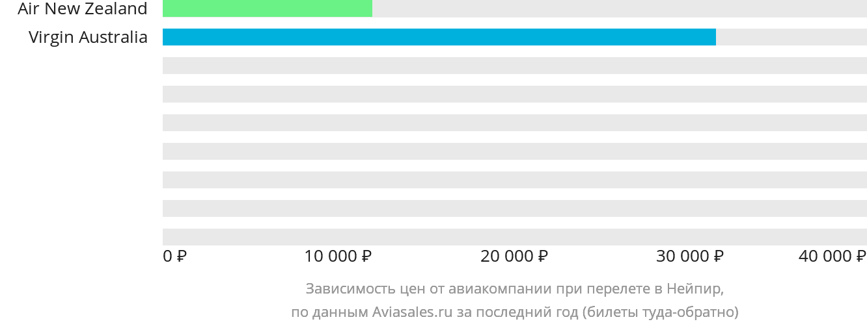 Динамика цен в зависимости от авиакомпании, совершающей перелет в Нейпир