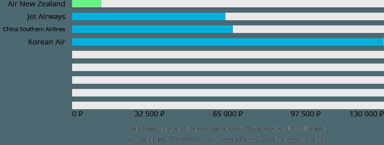 Динамика цен в зависимости от авиакомпании, совершающей перелет в Нью-Плимут
