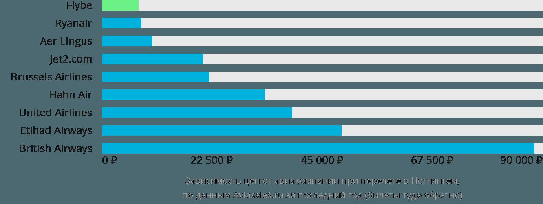 Динамика цен в зависимости от авиакомпании, совершающей перелет в Ноттингем