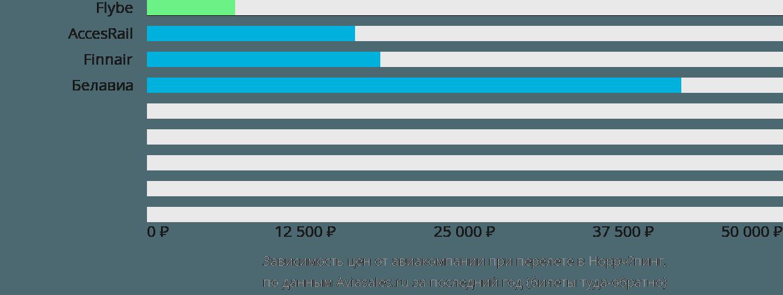 Динамика цен в зависимости от авиакомпании, совершающей перелет в Ноггкопинг