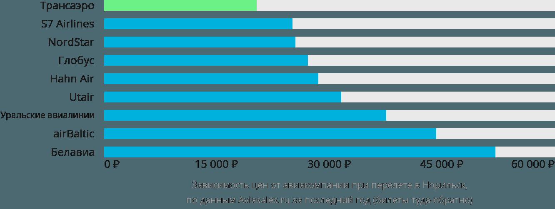 Динамика цен в зависимости от авиакомпании, совершающей перелет в Норильск