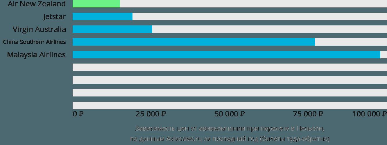 Динамика цен в зависимости от авиакомпании, совершающей перелет в Нельсон