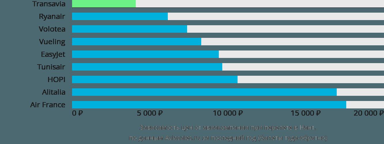 Динамика цен в зависимости от авиакомпании, совершающей перелет в Нант