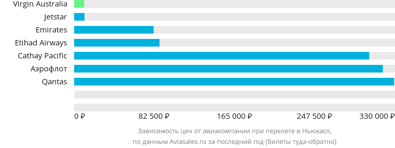 Динамика цен в зависимости от авиакомпании, совершающей перелет Ньюкасл