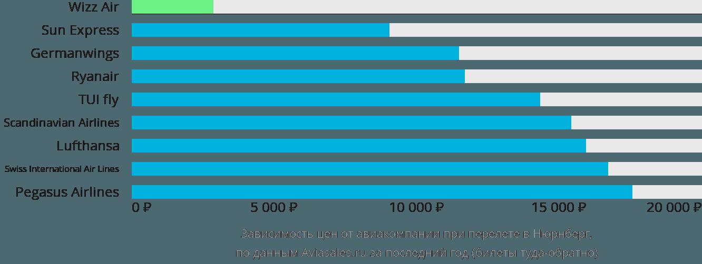 Динамика цен в зависимости от авиакомпании, совершающей перелет в Нюрнберг