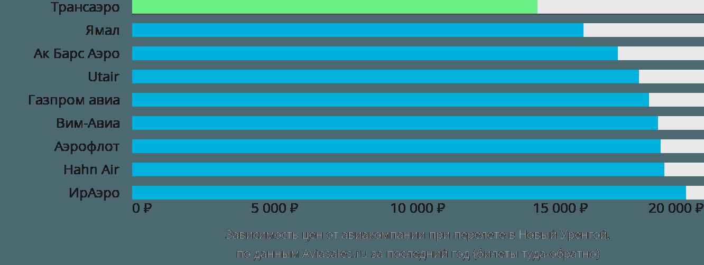 Динамика цен в зависимости от авиакомпании, совершающей перелет в Новый Уренгой