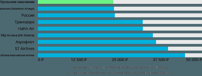 Динамика цен в зависимости от авиакомпании, совершающей перелет в Навои