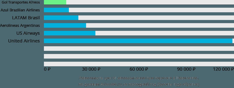 Динамика цен в зависимости от авиакомпании, совершающей перелет в Навегантес