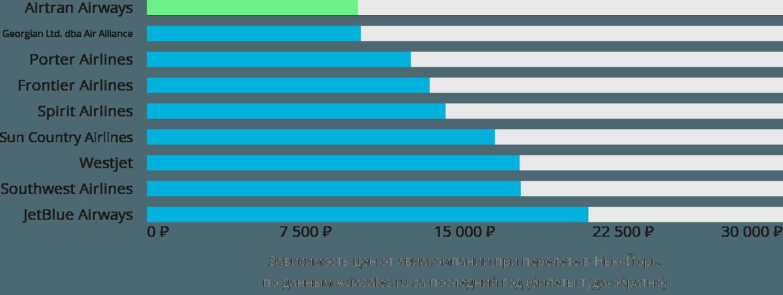 Динамика цен в зависимости от авиакомпании, совершающей перелет в Нью-Йорк